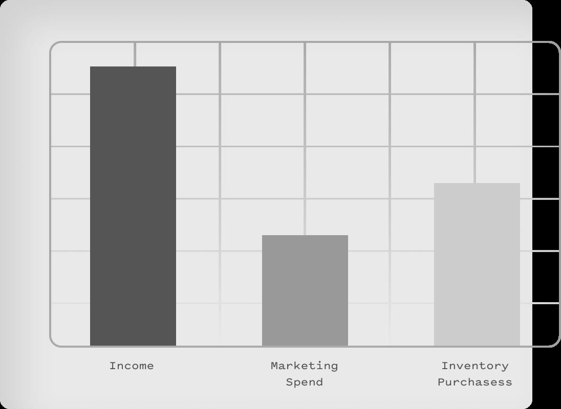 Spending categories