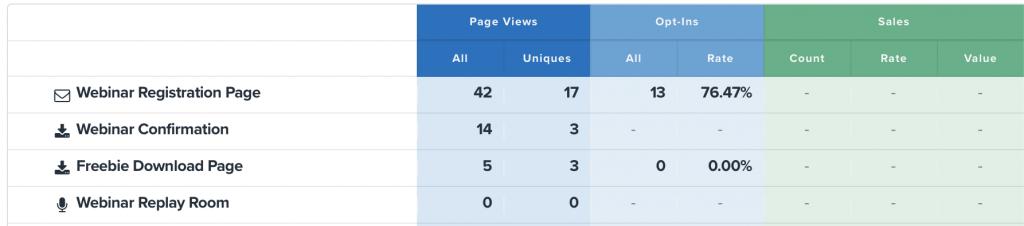 PPC Performance - Landing Page Metrics