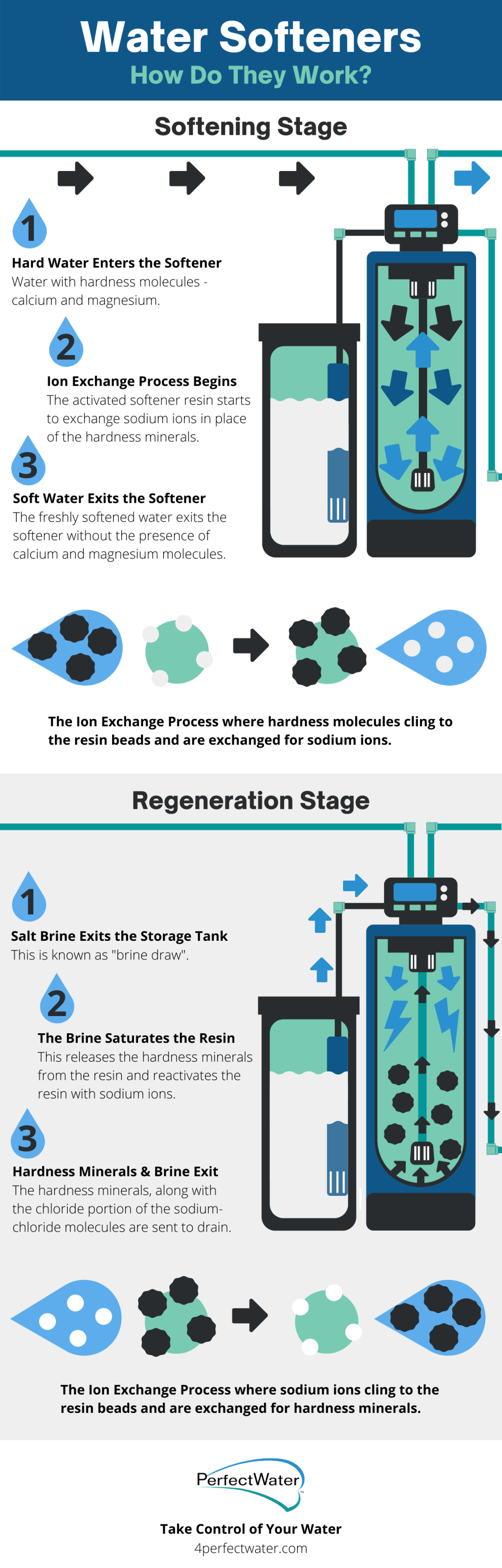 How Do Water Softeners Work