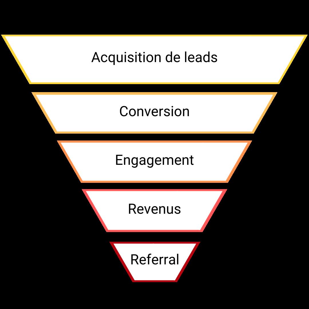 schéma du funnel de conversion Growth
