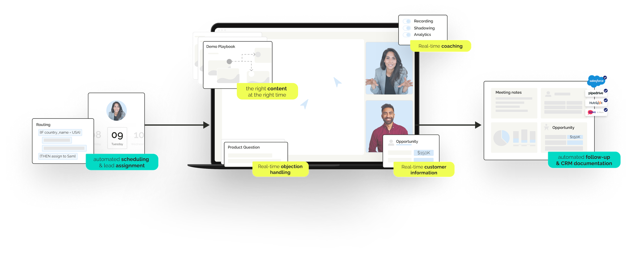 Demodesk automates non-selling tasks & gives reps all the tools & resources they need in real-time to win more deals, faster.