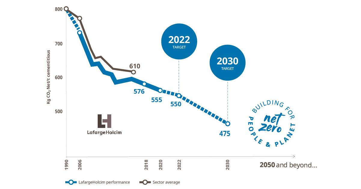 lafargeholcim chart of net zero road map