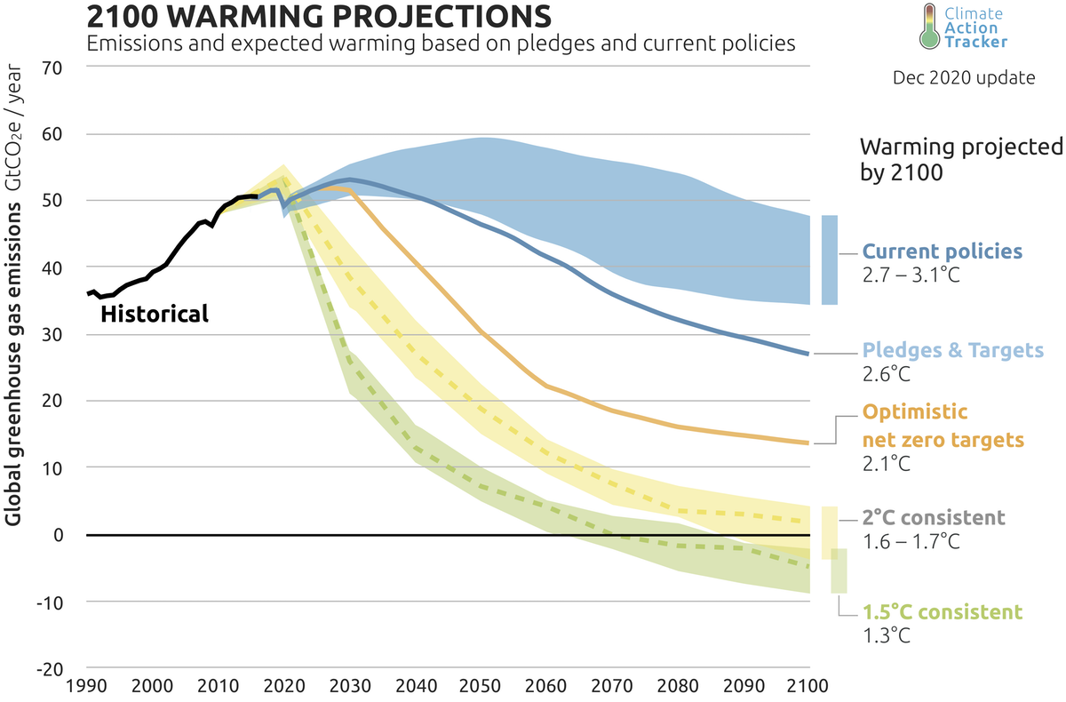 Climate analytics for warming projections