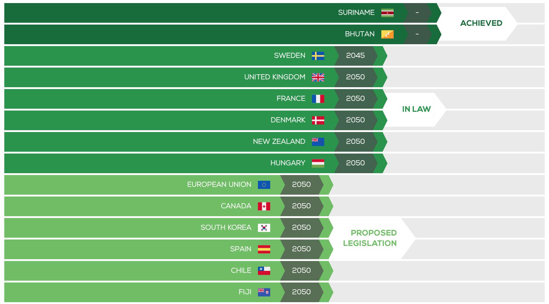Net zero emissions tracker list of countries pledged