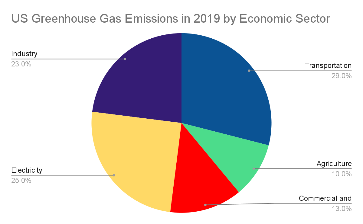 us greenhouse gas emissions in 2019 by economic sector