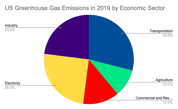 Carbon Emissions in the Atmosphere and the Methods of Abating Emissions
