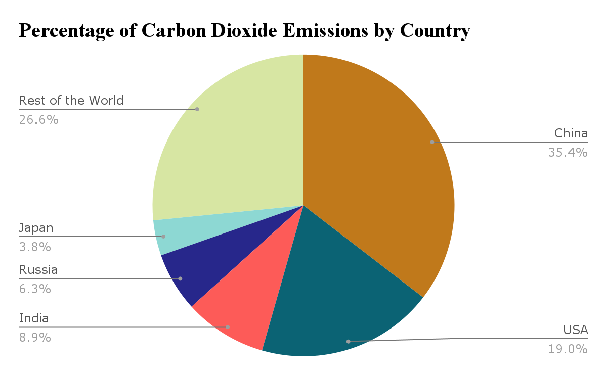 percentage of carbon dioxide emissions by country