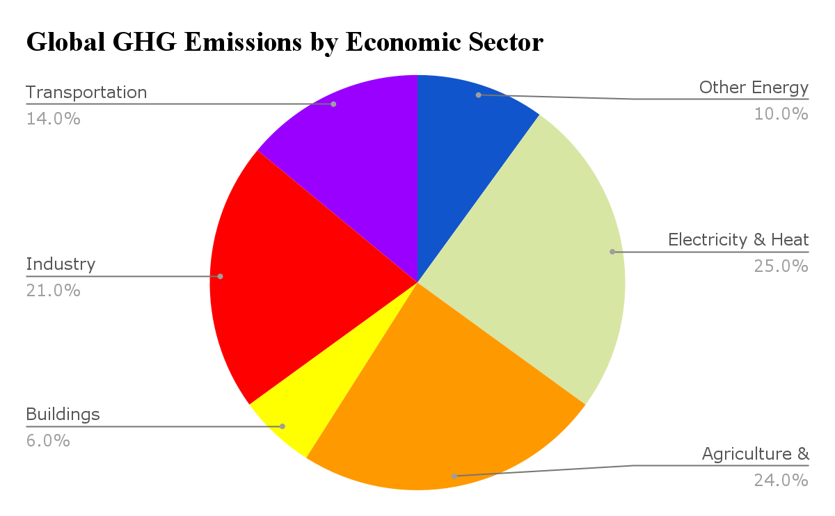Gloabal GHG emissions by economic sector