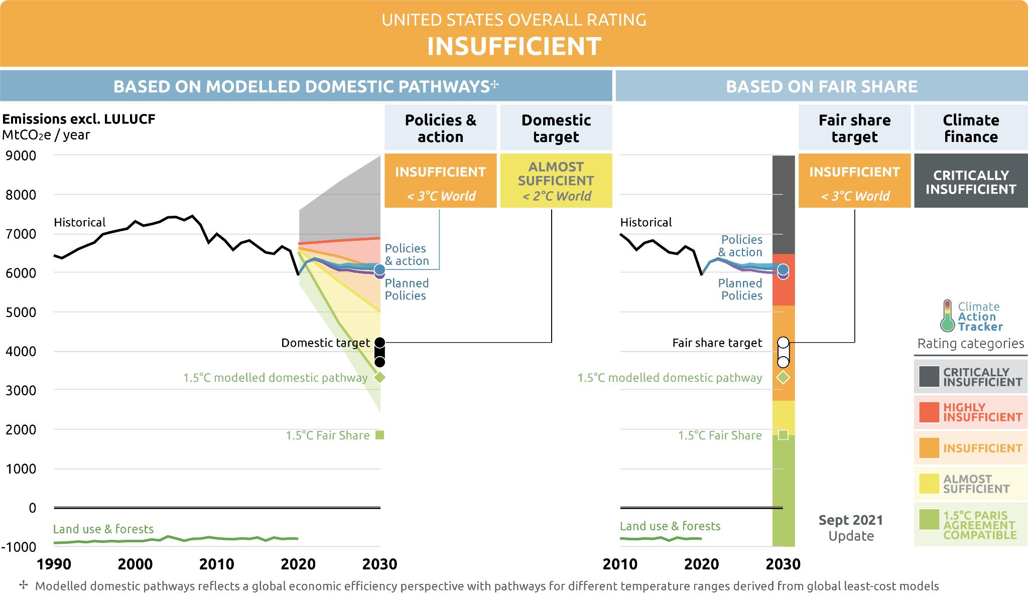 us climate action tracker net zero chart