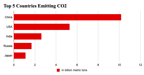 Top Five Carbon Emitters by Country