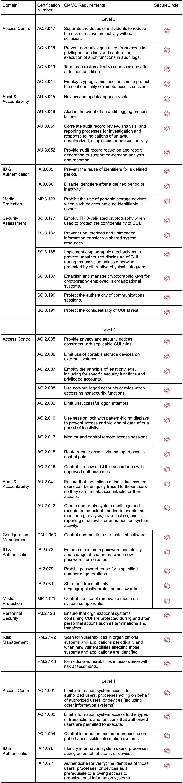 cmmc list of requirements
