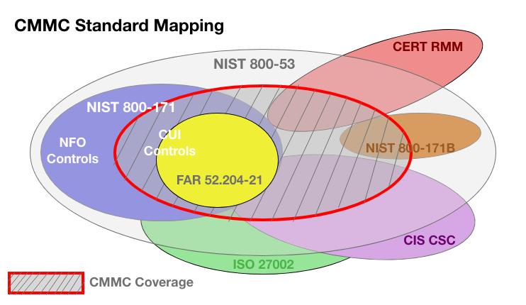 Mapeamento padrão CMMC