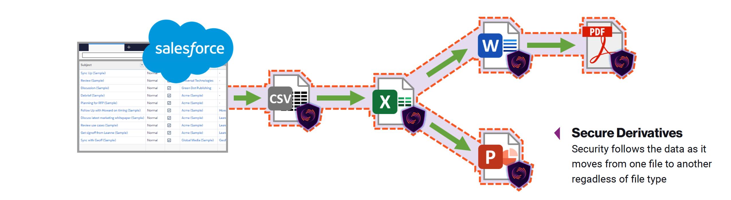 Manter os dados derivados protegidos