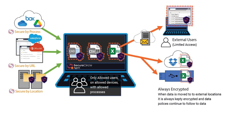 Protegendo dados de aplicativos em nuvem em endpoints