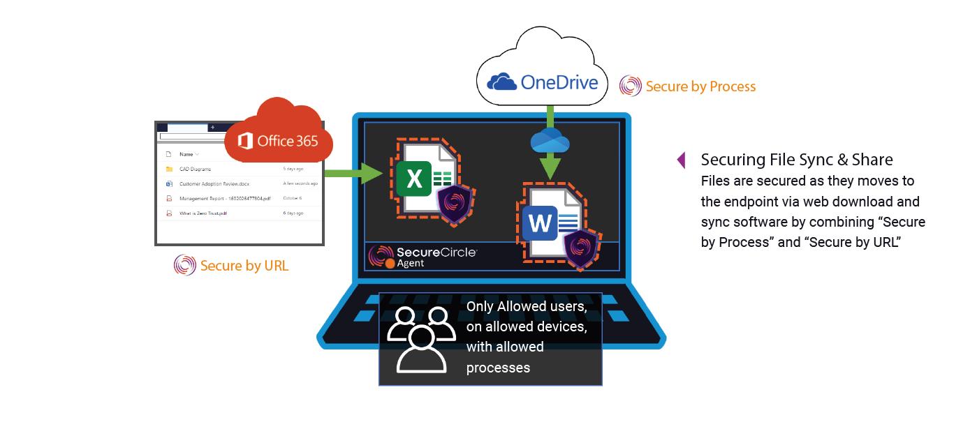 Protegendo serviços de arquivos em nuvem (One Drive, Box e Google Drive)