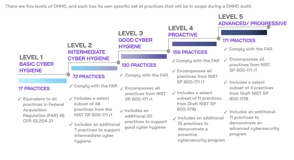 Os 5 níveis de certificação do CMMC