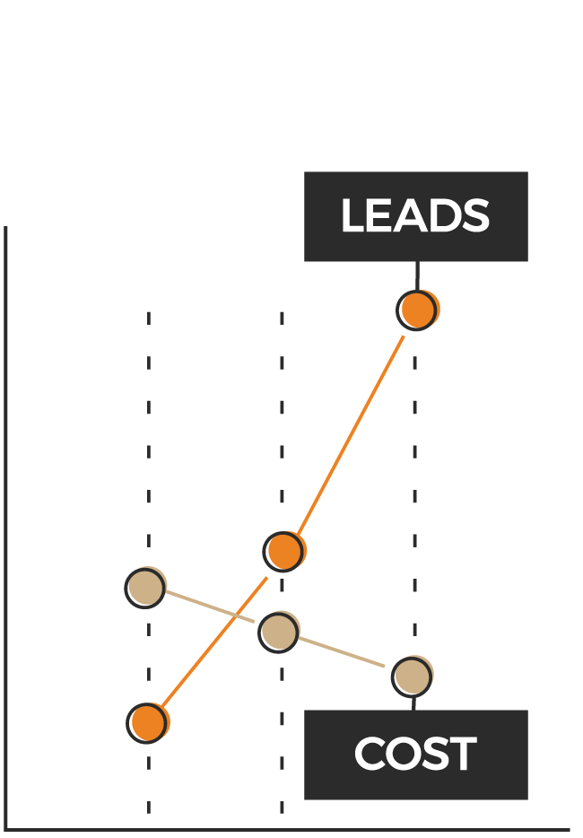 An illustrated graph demonstrating cost decreasing and leads increasing
