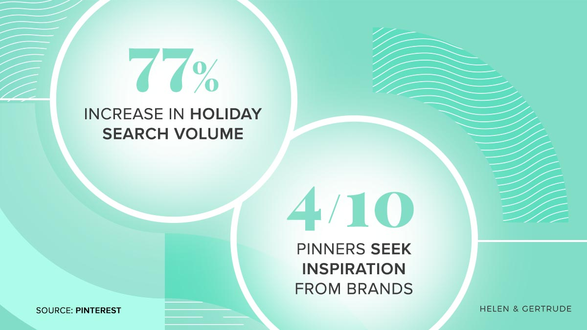 There as been 77% increase in Holiday Search Volume on Pinterest. 4/10 Pinners seek inspiration from brands