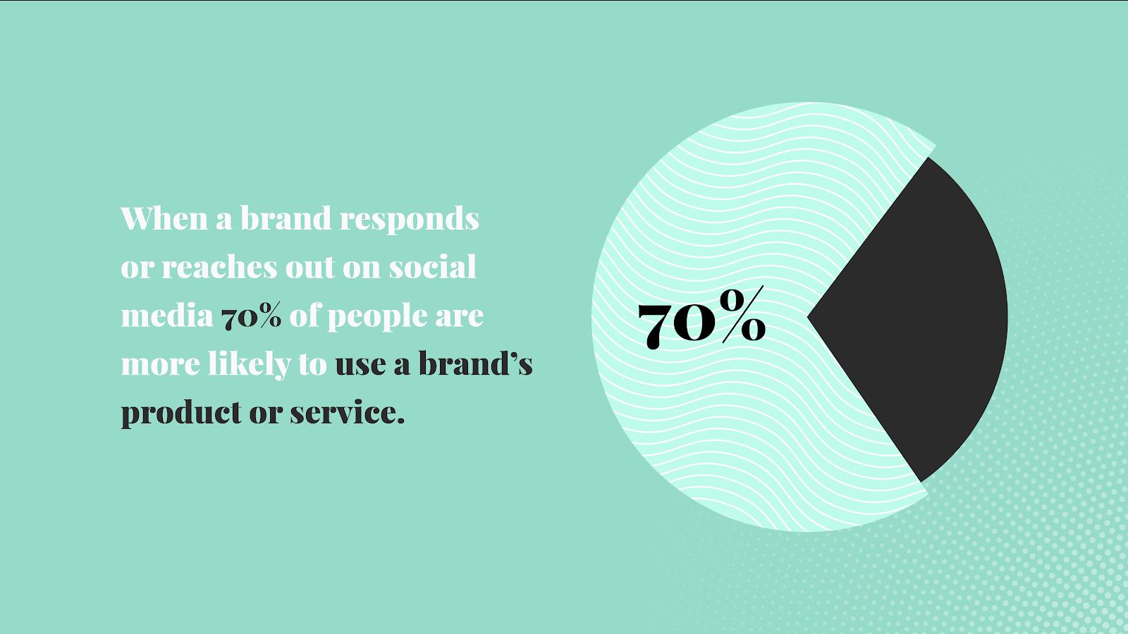 hcp brand response social media