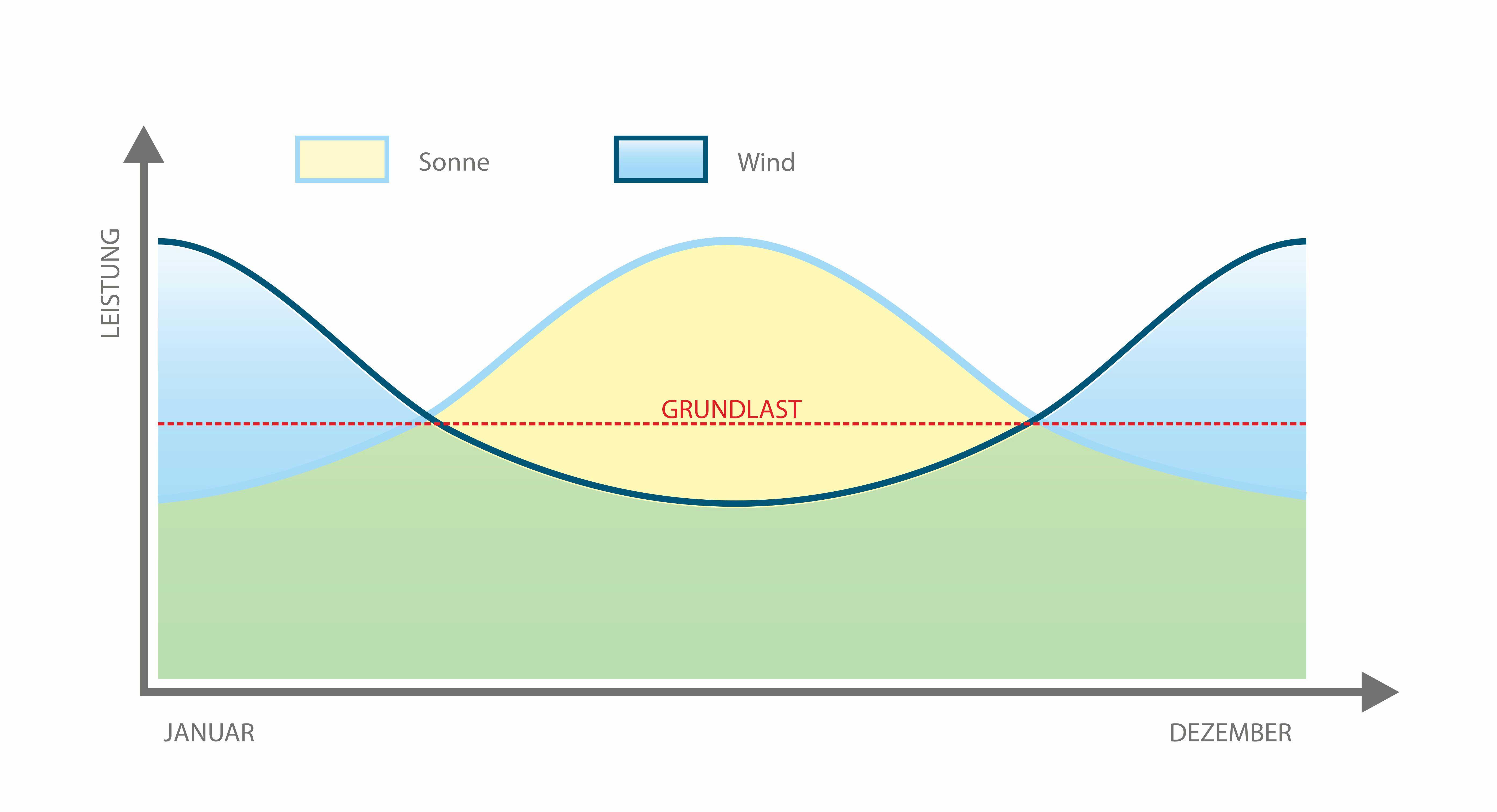 Sonne Wind Diagramm Grundlast