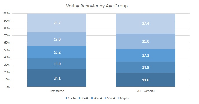 Voter Behavior by Age Group