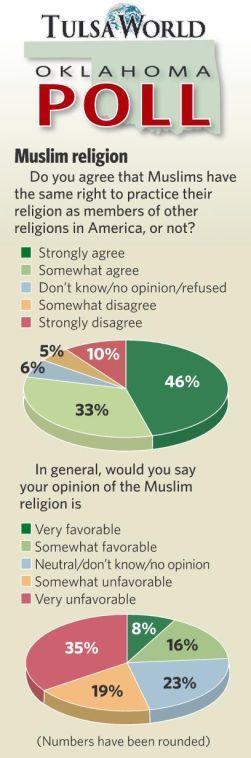 MuslimPoll