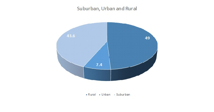 Suburban urban and rural