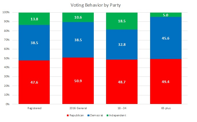 Voting Behavior by Party_2