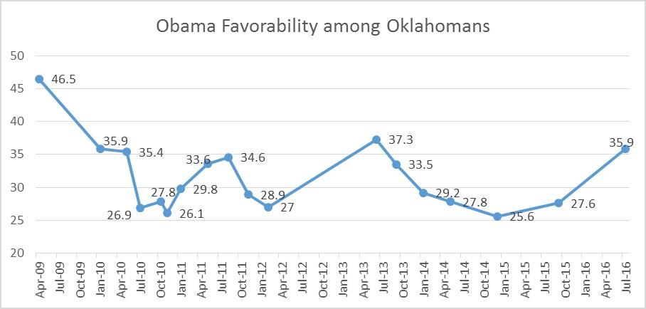 Obama Favorable