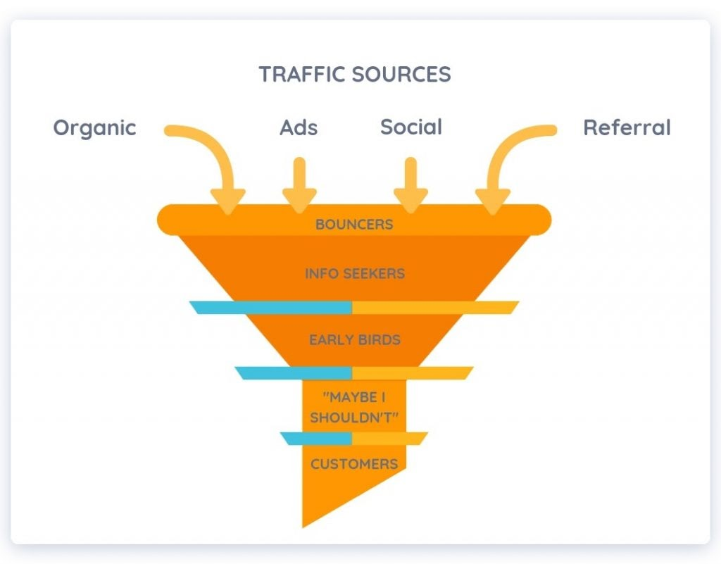 Stages in E-Commerce conversion funnel