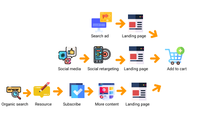 Add to cart funnel in E-Commerce
