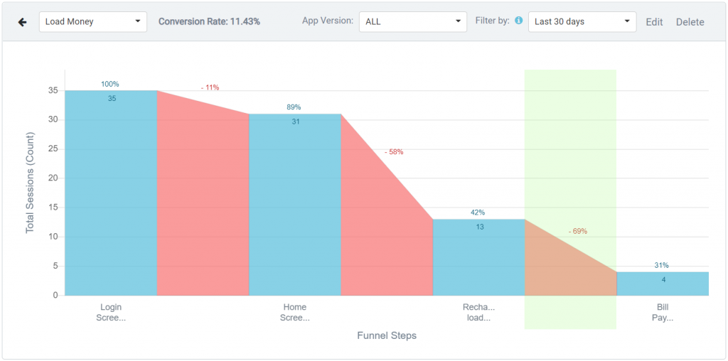 UserExperior Funnel Analysis Feature