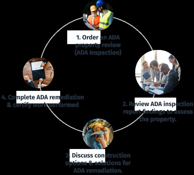 ADA Compliance Team Inc. Our Process Visual