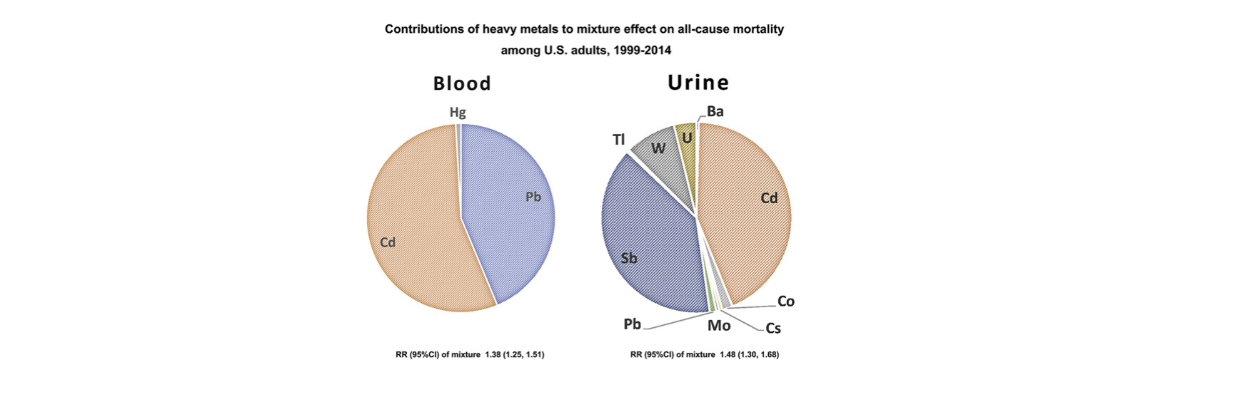 Levels of heavy metals in blood and urine associated with increased mortality