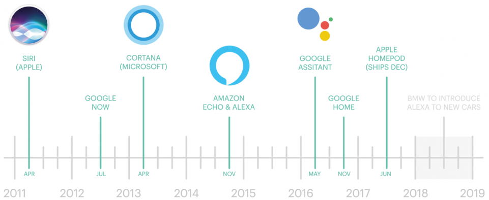 history of voice assistants