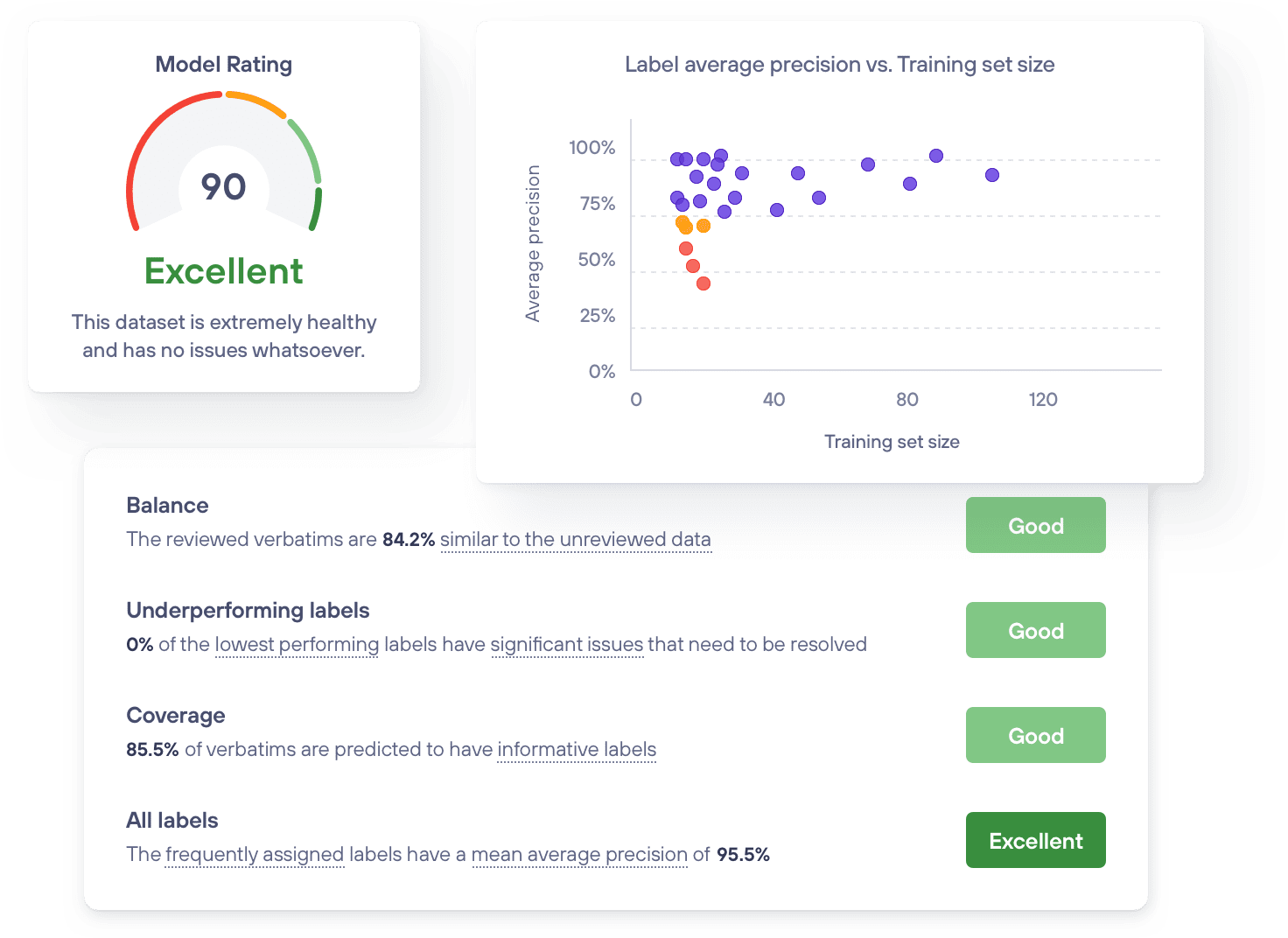 Monitor Model Performance