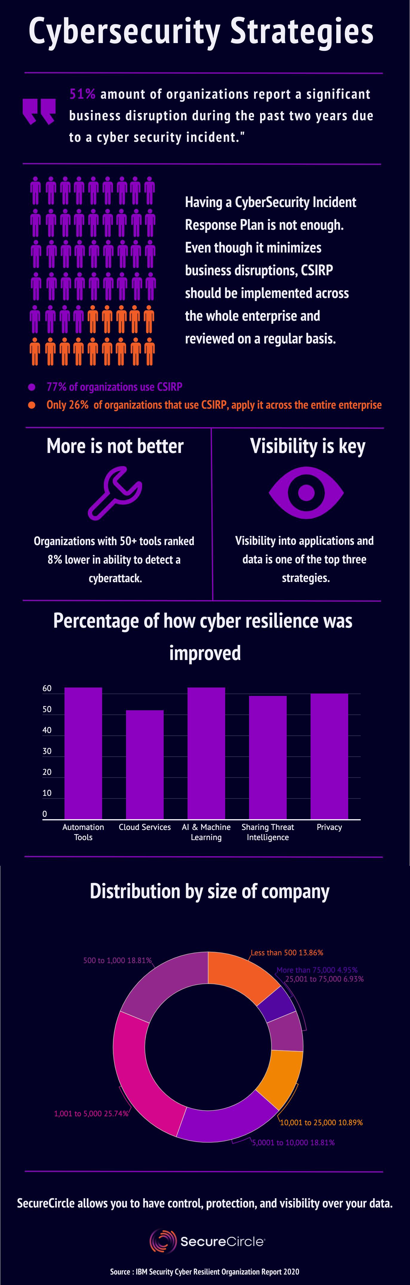 Estratégias de cibersegurança