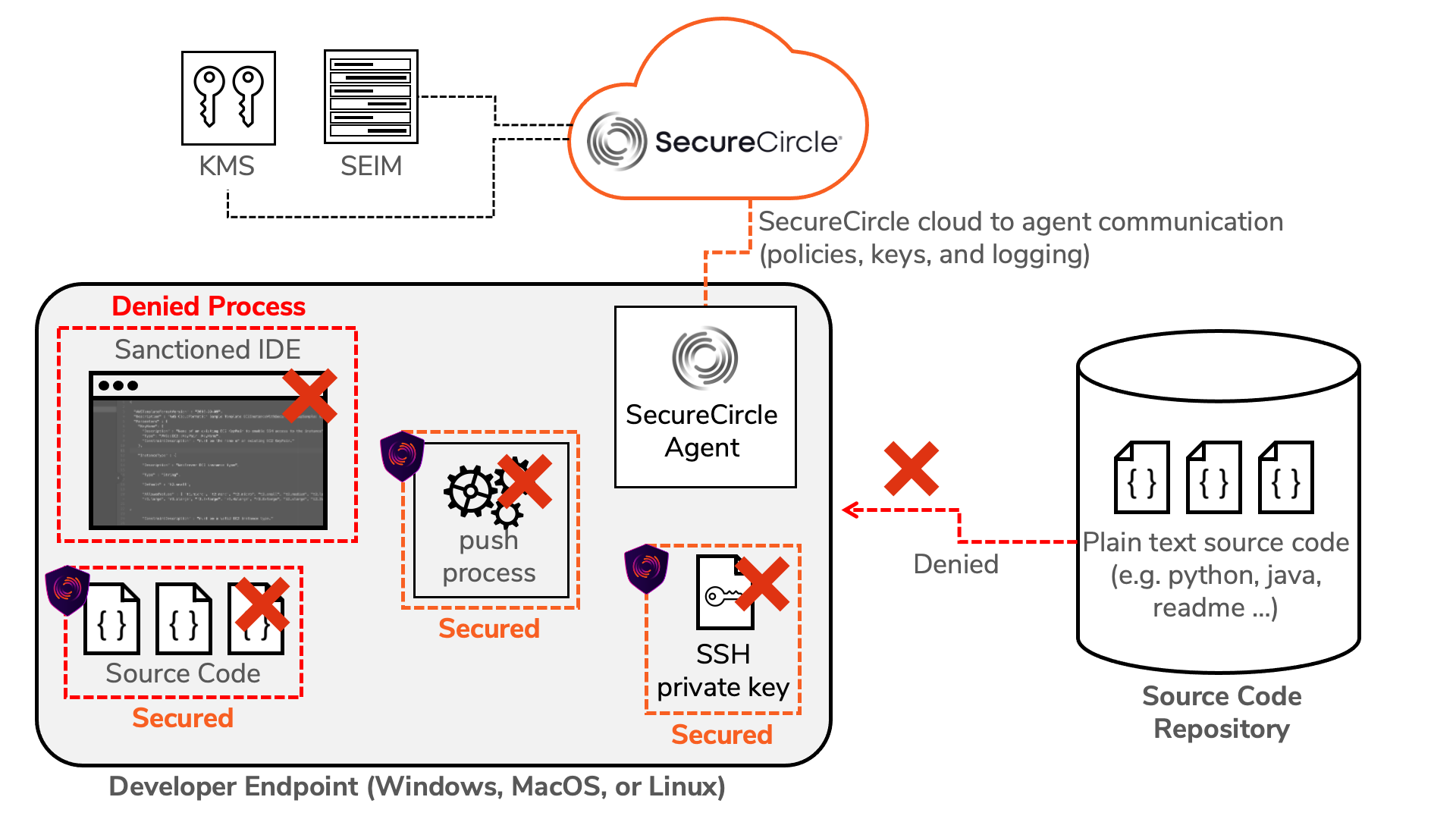 Securing Source Code on Endpoints