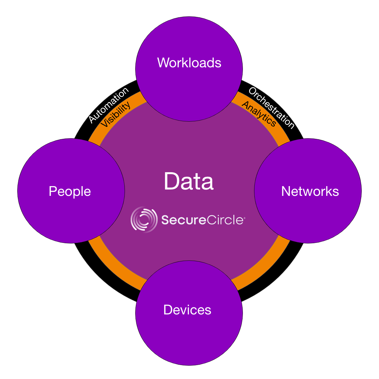 Zero Trust Security Framework