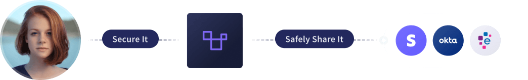 Tokenize data and safely share it with companies like Stripe, Okta, and Experian