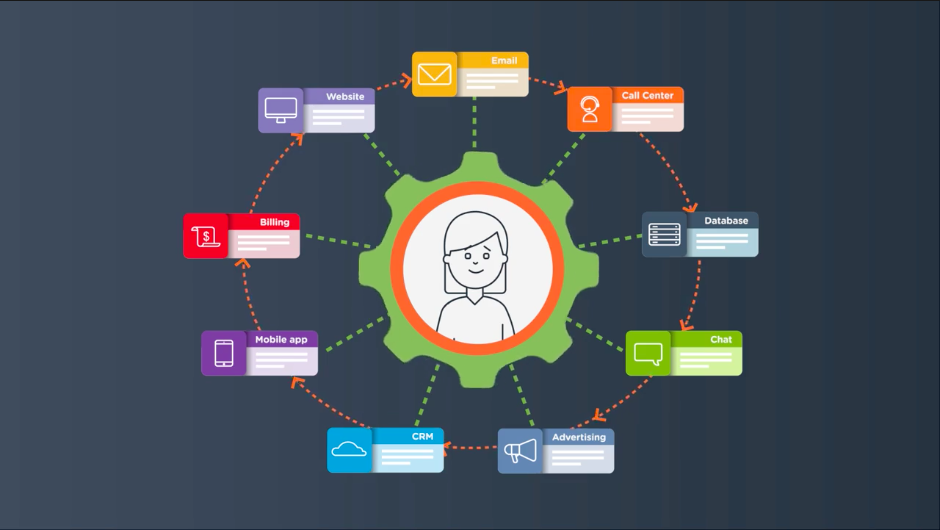Why a 360° Customer View Isn't Enough