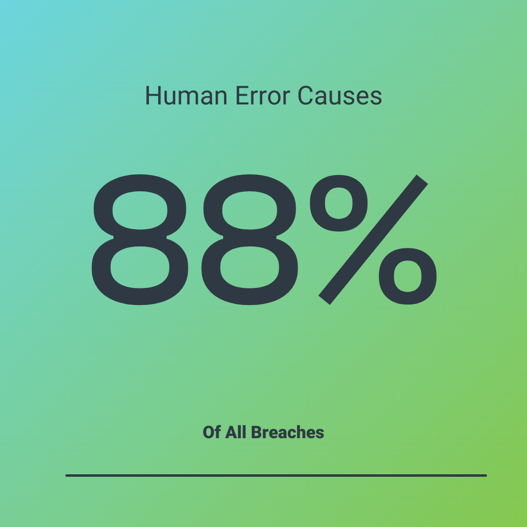 88% of Breaches Are Due to Human Error