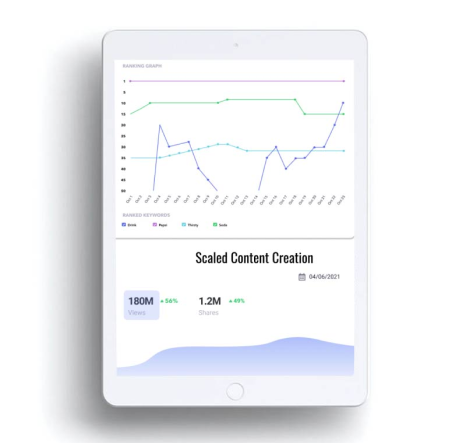 """An ipad with charts showing GIF performance and """"scaled content creation"""""""