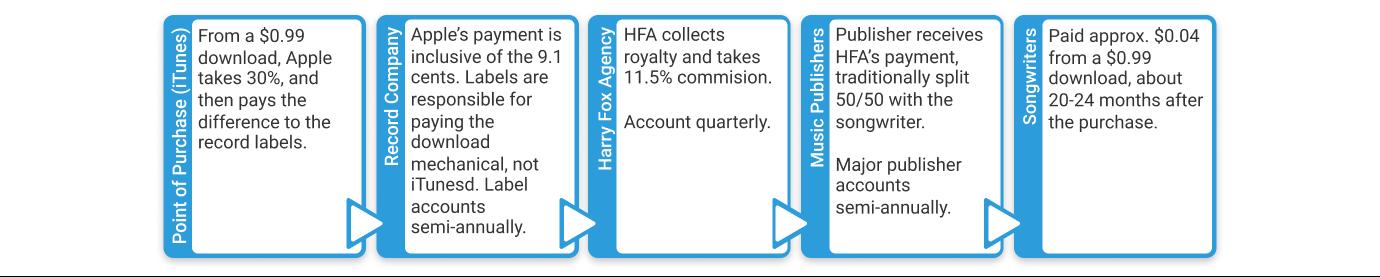 Mechanical royalties for digital downloads