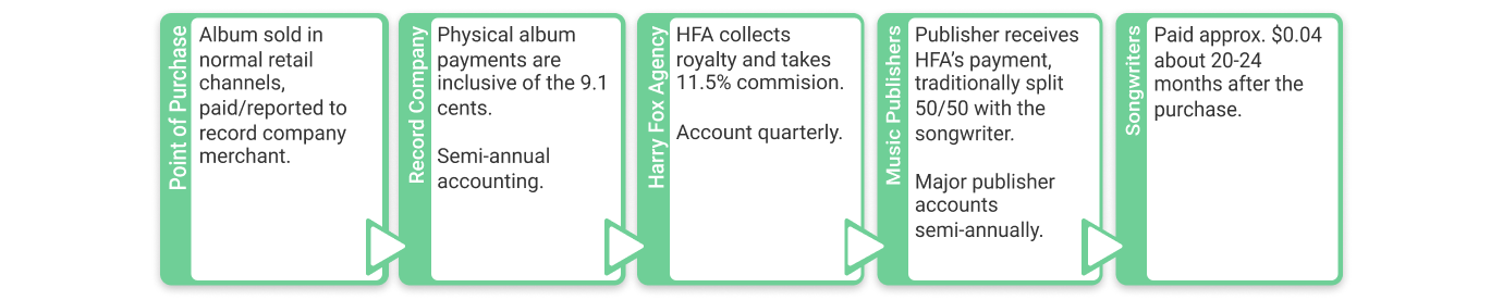 Mechanical royalty flow for physical sales