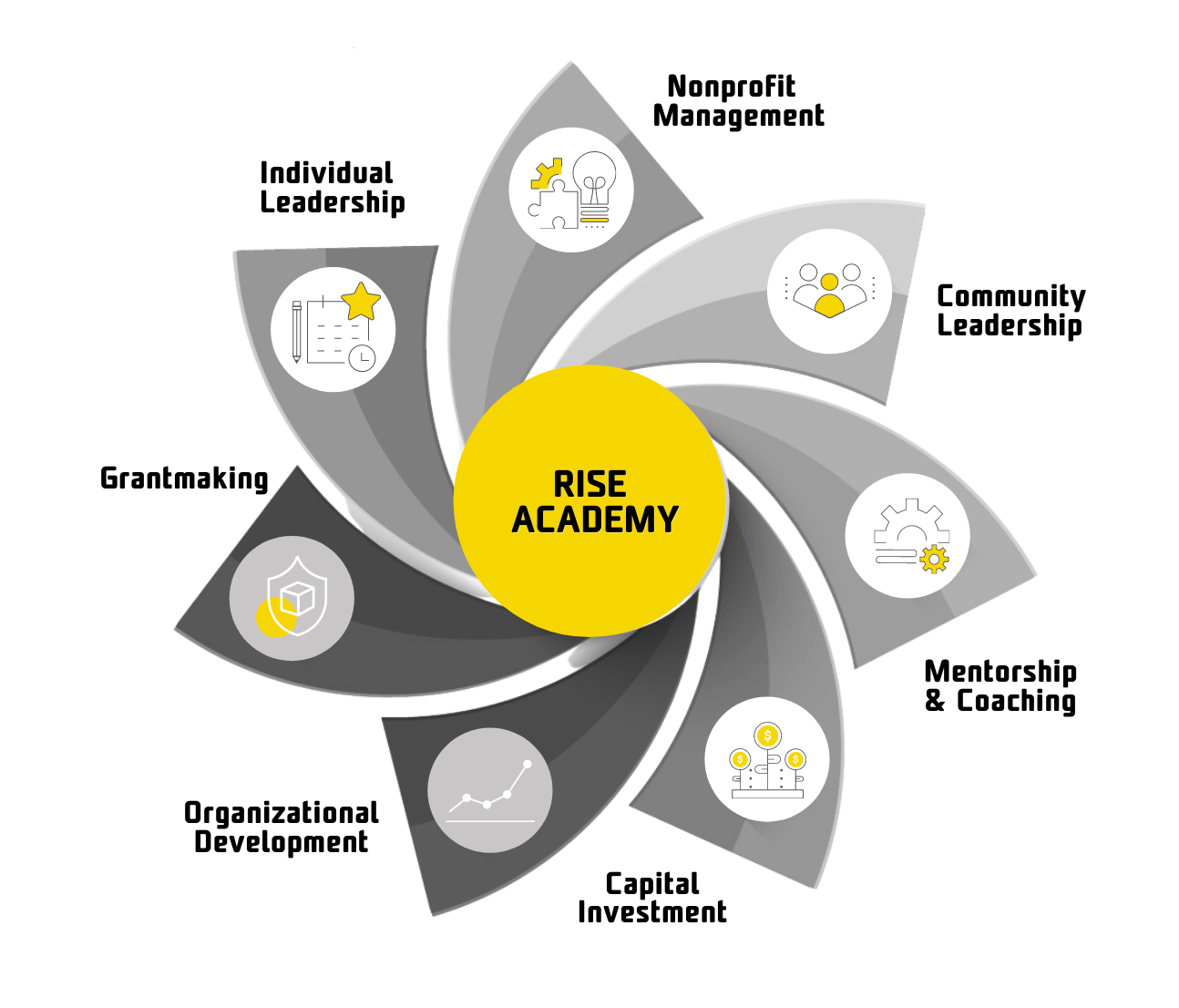 Rise Academy for Leaders of Color holistic design model