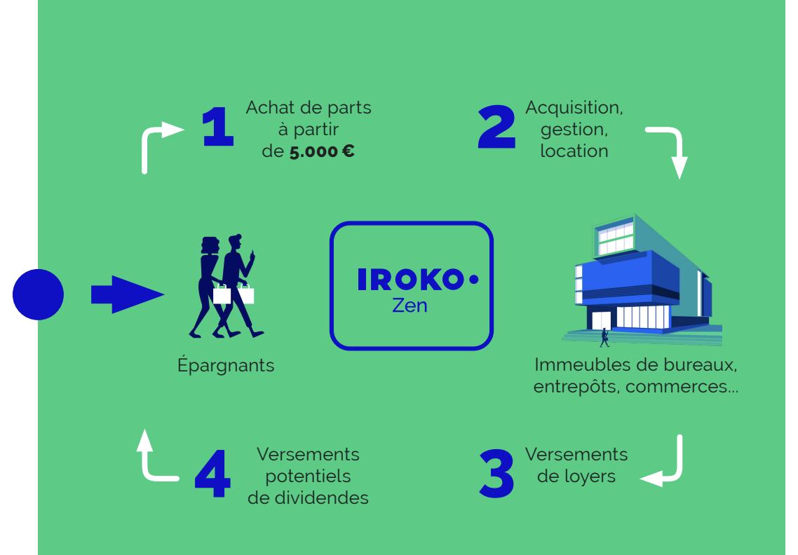Comprendre Iroko Zen en 4 étapes
