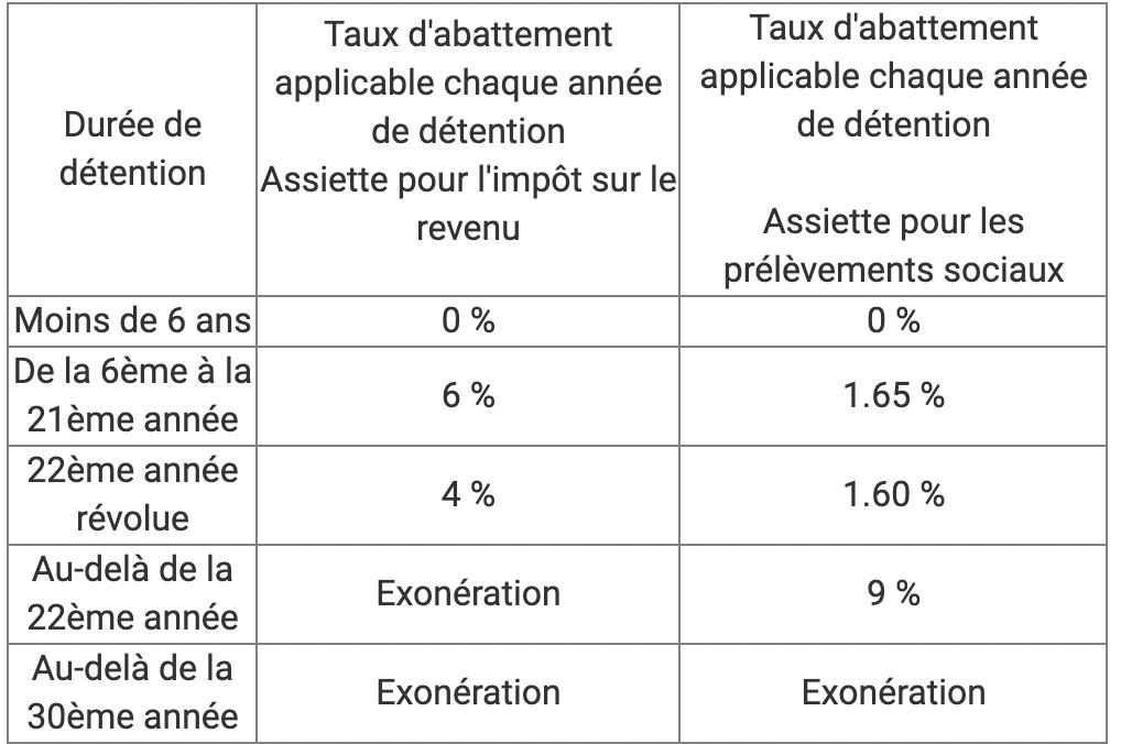 Tableau de fiscalité applicable selon la durée de détention des parts SCPI