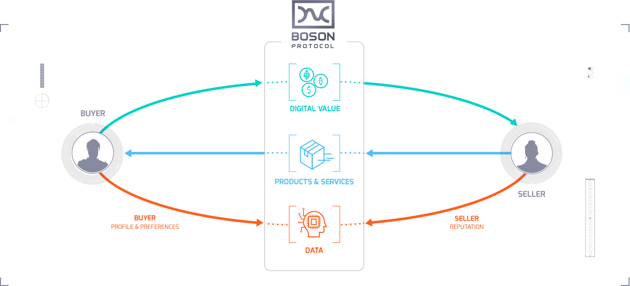 What is Boson Protocol