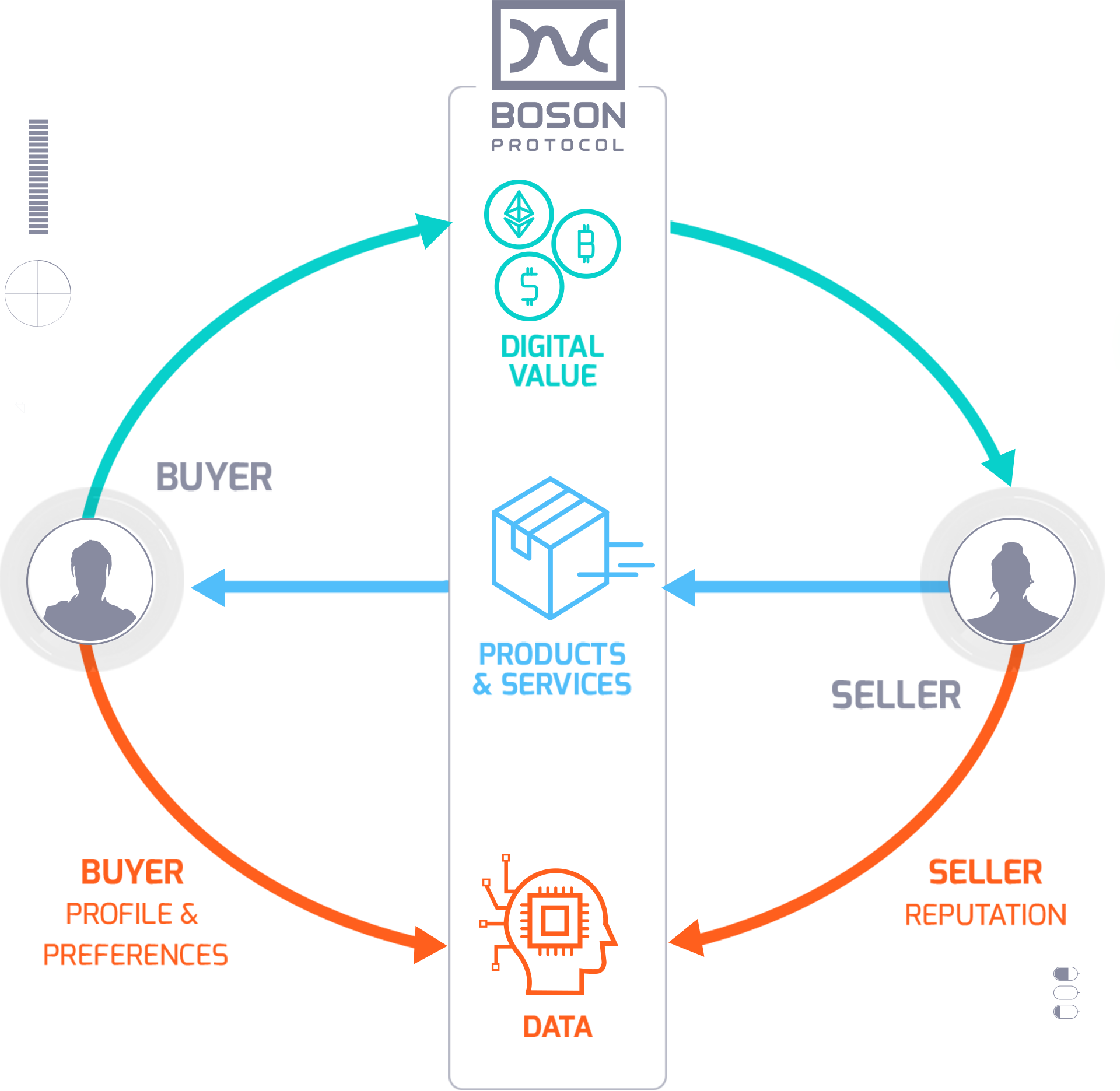 What is Boson Protocol Mobile